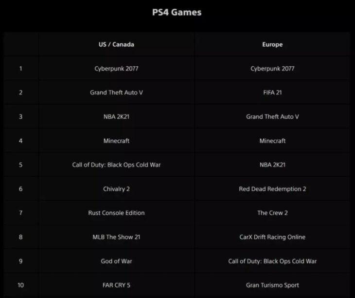 Возвращение Cyberpunk 2077 в PlayStation Store