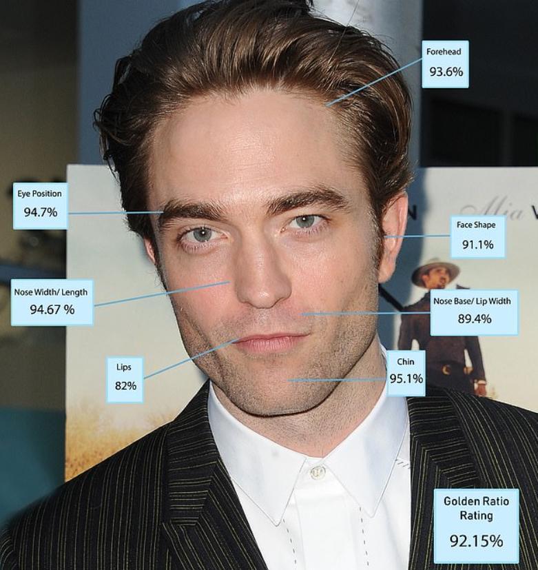 Robert Pattinson самый красивый мужчина с научной точки зрения